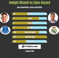 Dwight Mcneil vs Eden Hazard h2h player stats