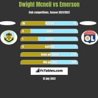 Dwight Mcneil vs Emerson h2h player stats