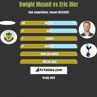 Dwight Mcneil vs Eric Dier h2h player stats