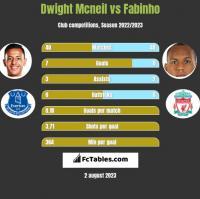 Dwight Mcneil vs Fabinho h2h player stats