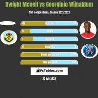 Dwight Mcneil vs Georginio Wijnaldum h2h player stats
