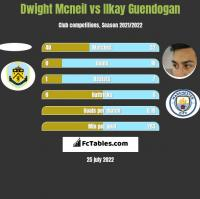 Dwight Mcneil vs Ilkay Guendogan h2h player stats