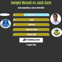 Dwight Mcneil vs Jack Cork h2h player stats