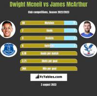 Dwight Mcneil vs James McArthur h2h player stats