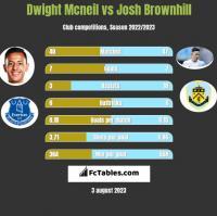 Dwight Mcneil vs Josh Brownhill h2h player stats
