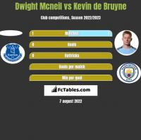 Dwight Mcneil vs Kevin de Bruyne h2h player stats