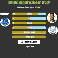 Dwight Mcneil vs Robert Brady h2h player stats