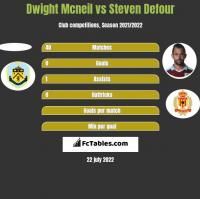 Dwight Mcneil vs Steven Defour h2h player stats