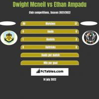 Dwight Mcneil vs Ethan Ampadu h2h player stats
