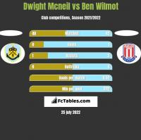 Dwight Mcneil vs Ben Wilmot h2h player stats