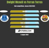 Dwight Mcneil vs Ferran Torres h2h player stats