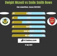 Dwight Mcneil vs Emile Smith Rowe h2h player stats