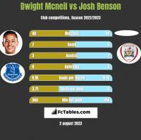 Dwight Mcneil vs Josh Benson h2h player stats