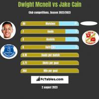 Dwight Mcneil vs Jake Cain h2h player stats