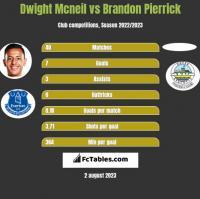 Dwight Mcneil vs Brandon Pierrick h2h player stats