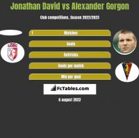 Jonathan David vs Alexander Gorgon h2h player stats