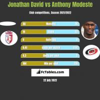 Jonathan David vs Anthony Modeste h2h player stats