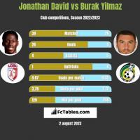 Jonathan David vs Burak Yilmaz h2h player stats