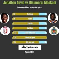 Jonathan David vs Dieumerci Mbokani h2h player stats