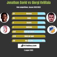 Jonathan David vs Giorgi Kvilitaia h2h player stats