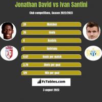 Jonathan David vs Ivan Santini h2h player stats