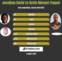 Jonathan David vs Kevin Monnet-Paquet h2h player stats