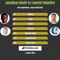 Jonathan David vs Laurent Depoitre h2h player stats