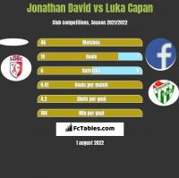 Jonathan David vs Luka Capan h2h player stats