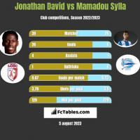 Jonathan David vs Mamadou Sylla h2h player stats