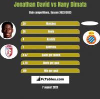 Jonathan David vs Nany Dimata h2h player stats