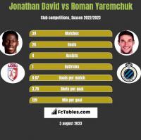 Jonathan David vs Roman Yaremchuk h2h player stats