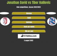 Jonathan David vs Tibor Halilovic h2h player stats