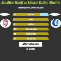 Jonathan David vs Alessio Castro-Montes h2h player stats