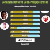 Jonathan David vs Jean-Philippe Krasso h2h player stats