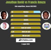 Jonathan David vs Francis Amuzu h2h player stats