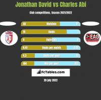 Jonathan David vs Charles Abi h2h player stats