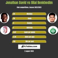 Jonathan David vs Bilal Benkhedim h2h player stats