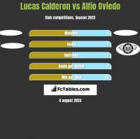 Lucas Calderon vs Alfio Oviedo h2h player stats