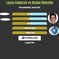 Lucas Calderon vs Braian Mansilla h2h player stats
