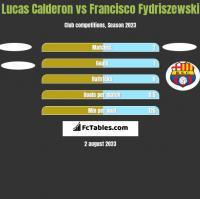 Lucas Calderon vs Francisco Fydriszewski h2h player stats