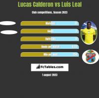 Lucas Calderon vs Luis Leal h2h player stats