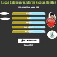 Lucas Calderon vs Martin Nicolas Benitez h2h player stats