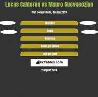Lucas Calderon vs Mauro Guevgeozian h2h player stats