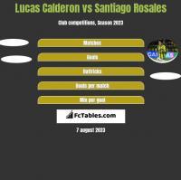 Lucas Calderon vs Santiago Rosales h2h player stats