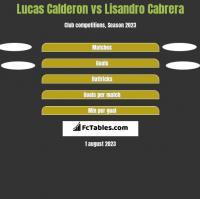 Lucas Calderon vs Lisandro Cabrera h2h player stats