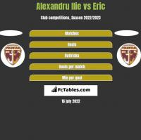 Alexandru Ilie vs Eric h2h player stats