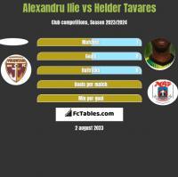 Alexandru Ilie vs Helder Tavares h2h player stats
