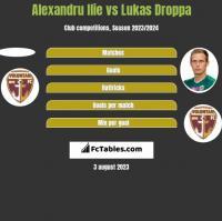Alexandru Ilie vs Lukas Droppa h2h player stats