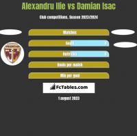 Alexandru Ilie vs Damian Isac h2h player stats