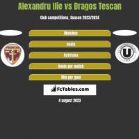 Alexandru Ilie vs Dragos Tescan h2h player stats